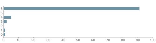 Chart?cht=bhs&chs=500x140&chbh=10&chco=6f92a3&chxt=x,y&chd=t:91,0,5,2,0,1,1&chm=t+91%,333333,0,0,10 t+0%,333333,0,1,10 t+5%,333333,0,2,10 t+2%,333333,0,3,10 t+0%,333333,0,4,10 t+1%,333333,0,5,10 t+1%,333333,0,6,10&chxl=1: other indian hawaiian asian hispanic black white
